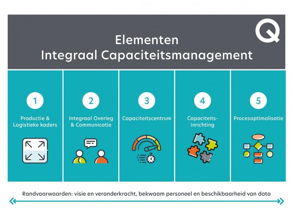 Elementen integraal capaciteitsmanagement (ICM)