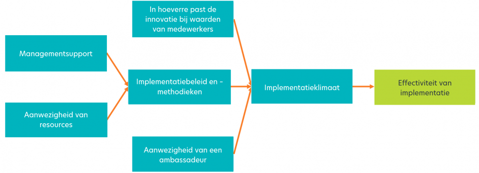 Organization framework of innovation implementation, vrij vertaald in het Nederlands