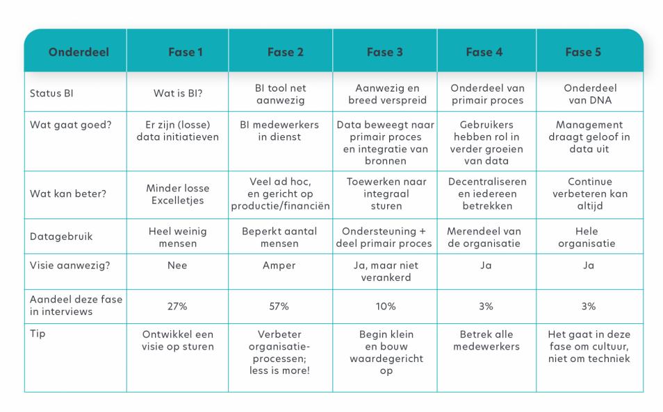 Resultaten interviews naar de vijf fases van datavolwassenheid