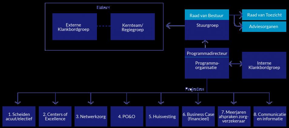 Treant projectstructuur