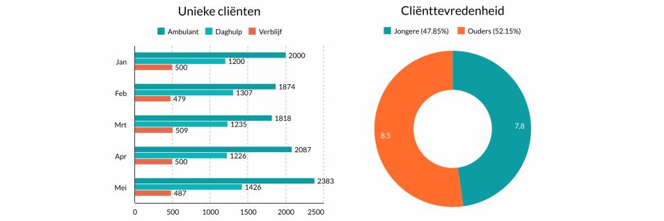 Dashboard statistieken jeugdzorg deel 1 door Q-Consult Zorg