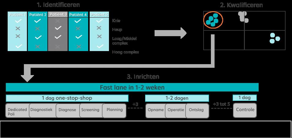 Fast Lanes en clustering