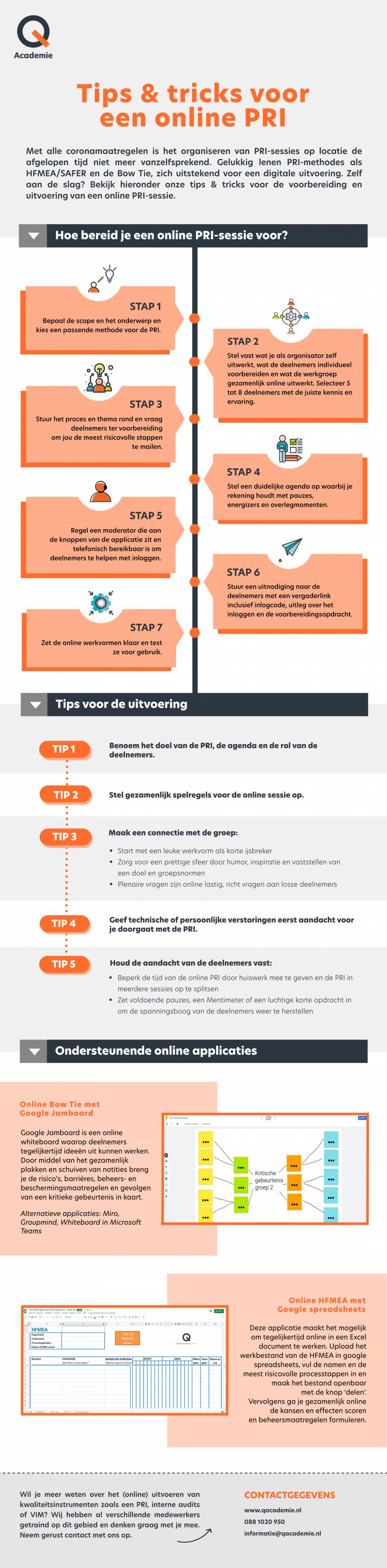 tips voor het uitvoeren van een online PRI, door Q-Academie