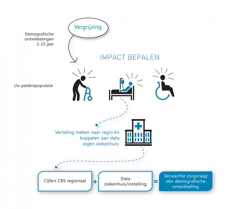 Rekenmodel scenarioplanning in de zorg