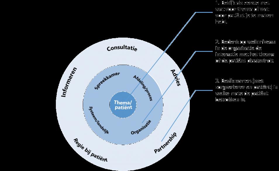 Aandacht voor fase en context in patiëntparticipatie