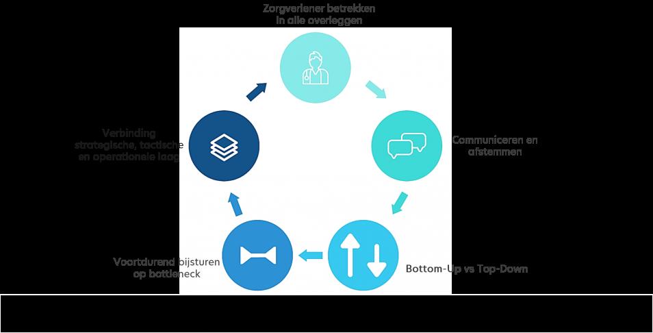 multidisciplinaire overleggen en samenwerking in de zorg
