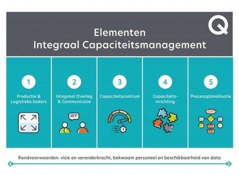 5 Elementen integraal capaciteitsmanagement (ICM)