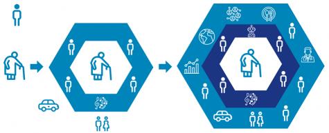 Uitbreiding van het ondersteunend netwerk middels digitale toegankelijkheid