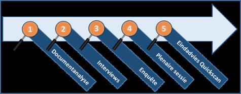 De uitgebreide Quickscan geeft de status van de processen weer op een schaal van 1 tot 5