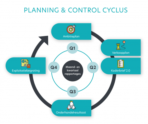 Traditionele Planning & Controlcyclus