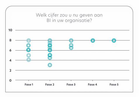 Waardering BI uitgedrukt in rapportcijfers - onderzoek Q-Consult Zorg