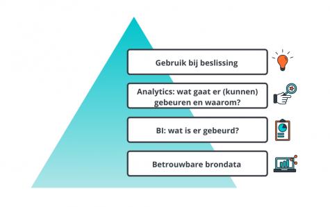 Betrouwbare brondata, BI, data analytics